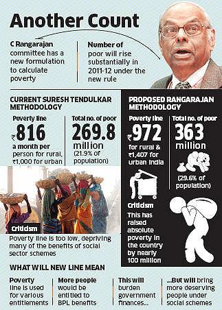 India has 100 million more poor: C Rangarajan Committee