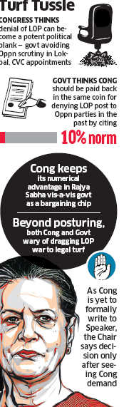 LOP: Sonia Gandhi steps into political tug-of-war, process of collecting signatures of all allies on