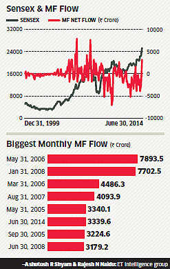 Equity mutual funds deploy Rs 3,339 crore in June