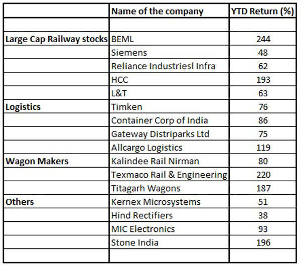 Most railway related stocks slip in red after hitting fresh 52-week highs ahead of Rail Budget 2014