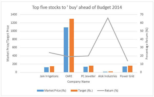 Budget 2014: Top five stocks which can give up to 60% return in next 12 months