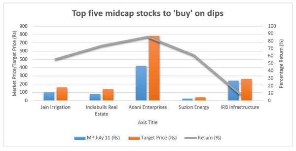 Profit booking hits midcap stocks post Budget 2014; top five stocks to buy on dips