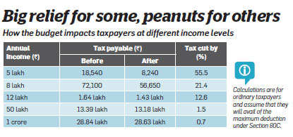 How much do taxpayers stand to gain?