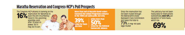 Maharashtra polls: Will reservation for Marathas give Congress-NCP alliance an edge?