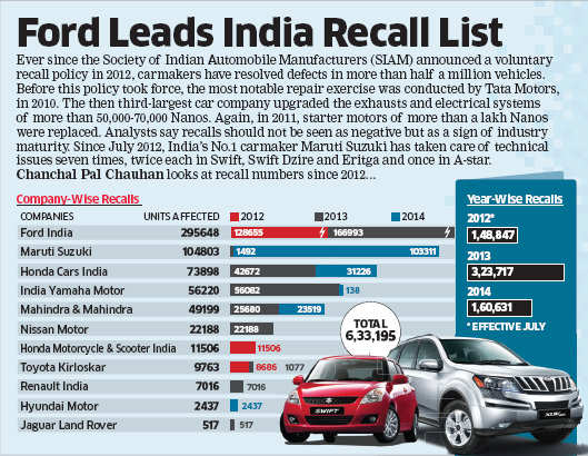 Ford leads India recall list  The Economic Times
