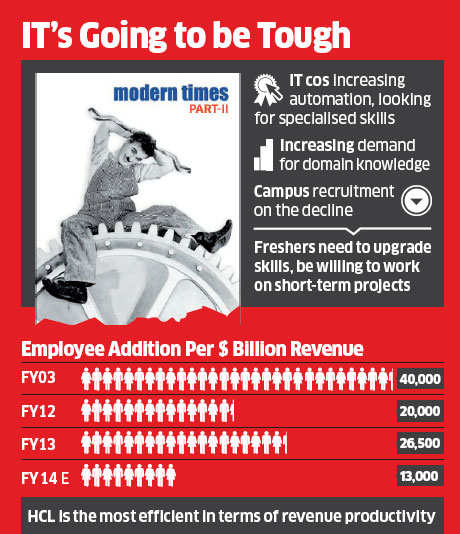 Automation in IT companies reducing space for employees; puts question mark on future of IT grads