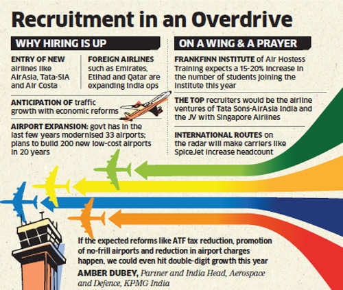 Recruitment in aviation sector on the rise
