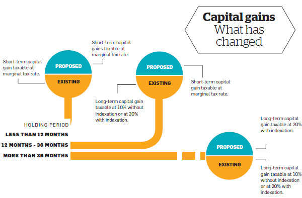 New rules for non-equity debt funds: Realign your investments to make them tax-efficient