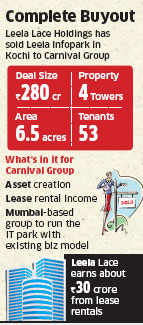 Leela Group sells Kochi IT Park to Carnival Group for Rs 280 crore