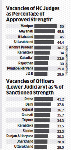 Judiciary reeling under the burden of pending cases; increasing courts, judges will not suffice