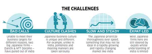 Encouraged by PM Modi's victory, Japanese infra & consumer companies step up pace in India