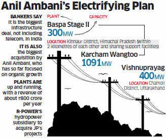 Anil Ambani pips Gautam Adani in race for Jaypee's hydroelectric portfolio