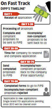 Single-brand retail: DIPP sets maximum time frame of 90 days to process all pending applications
