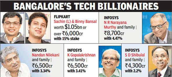 Flipkart's Bansals nearly as rich as Infosys co-founders