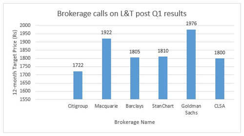L&T heads for biggest fall since July 2009; brokerages lower target prices post Q1 results