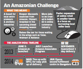 Jeff Bezos upstages Bansals, Amazon to spend $2 billion to grow online retail business in India