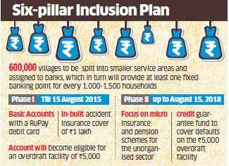 Government aims to open 7.5 crore bank accounts by August 15, 2018