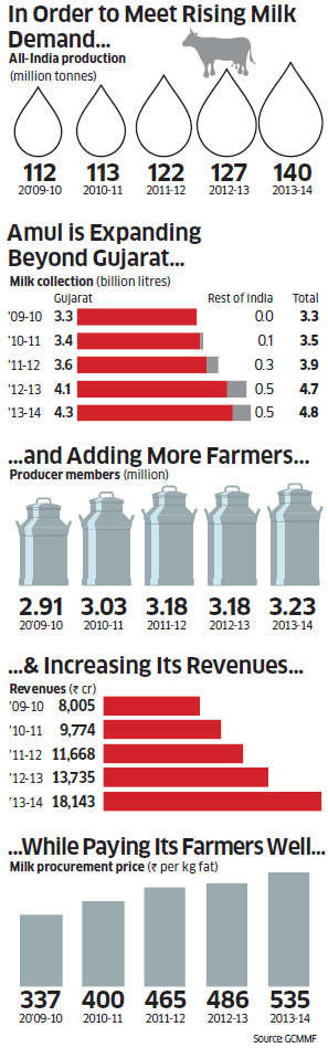 Amul 2.0: What the ongoing change means for the Rs 18,143 crore cooperative