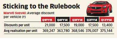 First time buyers, discounts offered boosts Maruti Suzuki's performance