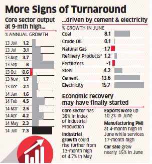 Core sector output soars to nine-month high in June