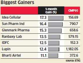 Most of the BSE100 companies' stocks down by 26-35%; GMR, Unitech among the biggest losers