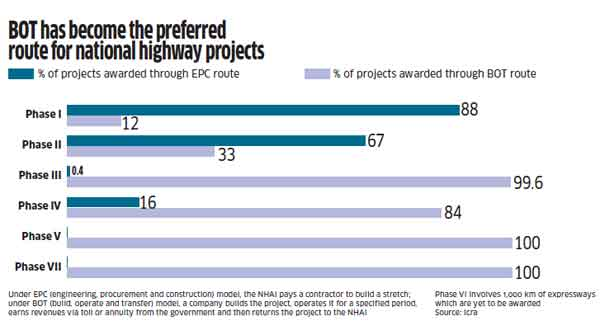 Modi government looks to help India realize road-building potential; but faces many challenges