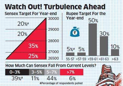 After dream run, bulls face reality check on Dalal Street; Sensex, Nifty may fall 3-7%