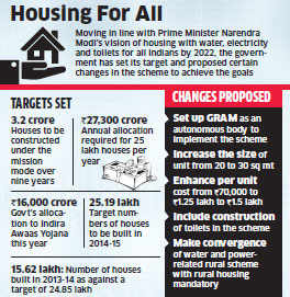 Government to re-launch rural housing scheme; targets building 3.2 crore houses for poor