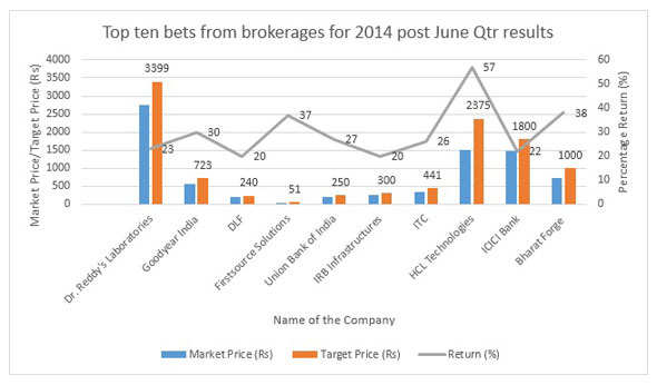 Top ten stocks where brokerages see over 20% upside in 12 months