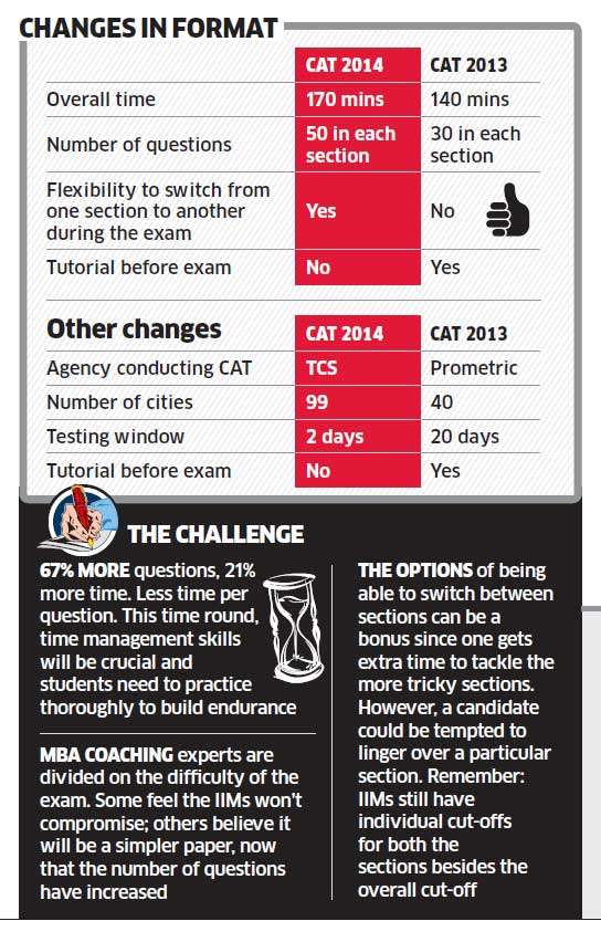 IIMs announces major changes to CAT 2014: Here's what you can expect this year