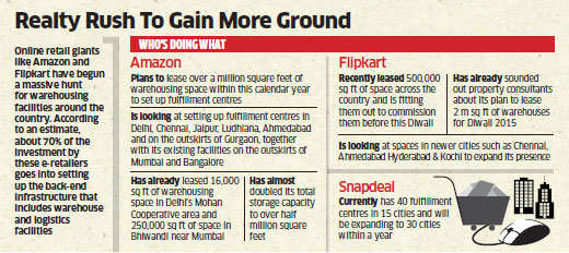 Boom time for land owners: Amazon, Flipkart looking for land to build warehouses