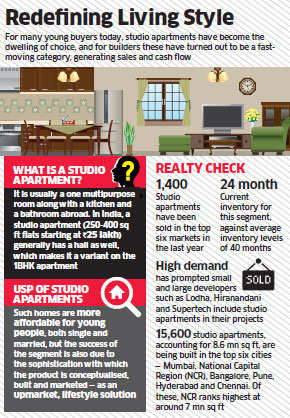 Young buyers' in cities preferring studio apartments