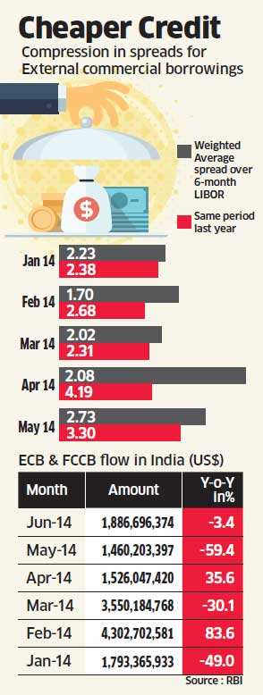Overseas borrowings become attractive with improvement in macroeconomic fundamentals