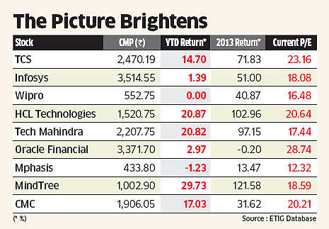 IT stocks fall as Cognizant cuts revenue guidance; Infosys, TCS, Wipro down over 1%