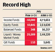 Retail investors invest Rs 10,815 crore in equity markets in July through mutual funds