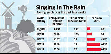 Fall in rain deficit, monsoon situation shows significant improvement