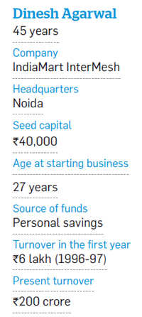 How Dinesh Agarwal built a Rs 200-crore firm IndiaMart from a seed capital of Rs 40,000
