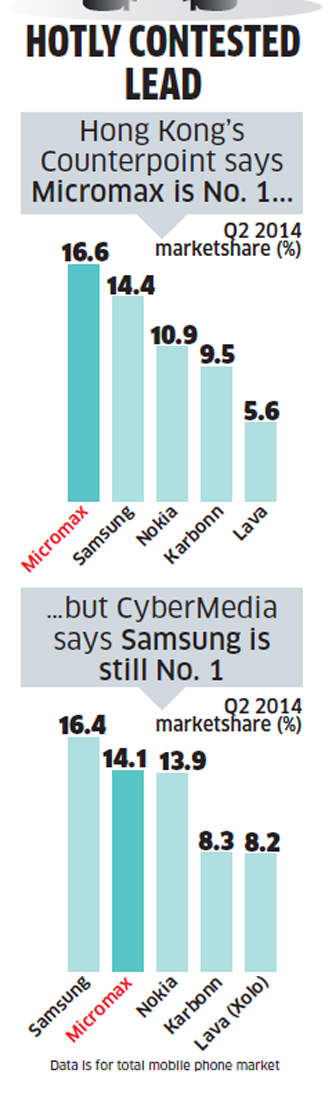 How Micromax managed to take on Samsung & what it should do to tackle intensifying competition