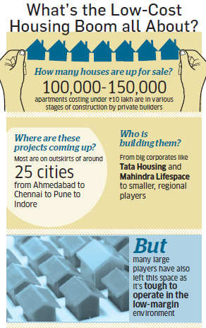 Developers bet on sub-Rs 10 lakh homes