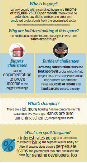 Developers bet on sub-Rs 10 lakh homes; but low-margin environment tough to operate in