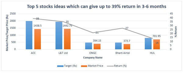 Top five Nifty stocks which can give up to 39% return in next six months