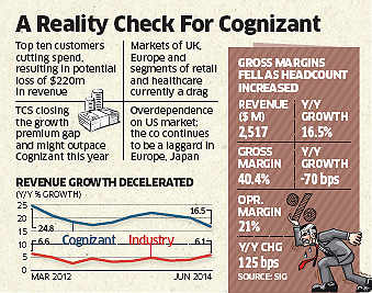 After sprinting for a decade, are the good times over Cognizant?