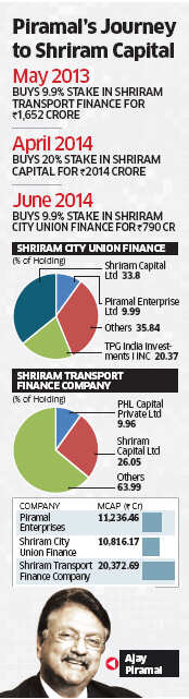 Ajay Piramal to strengthen role in Shriram Group, takes over as Chairman of Shriram Capital