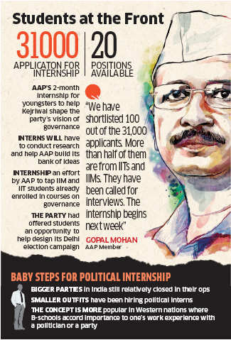 Aam Aadmi Party receives 31,000 applications for two-month internship programme