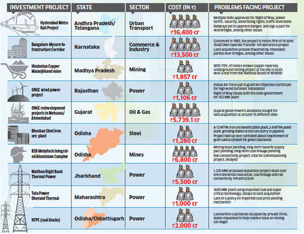 Twelve big-ticket infrastructure projects waiting for PM Narendra Modi's nod