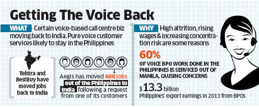 India wins back some voice-based BPO services from Philippines