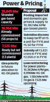 Top officials of power, oil ministries to meet PMO on gas price pooling