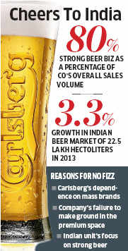 Carlsberg investing in Rs 200 crore to boost India market share
