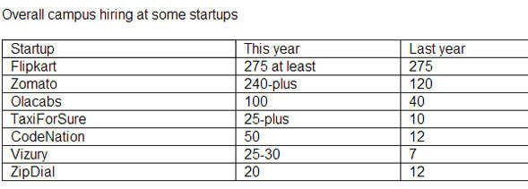 Startups like Vizury and CodeNation stake claim on talent at India's top campuses