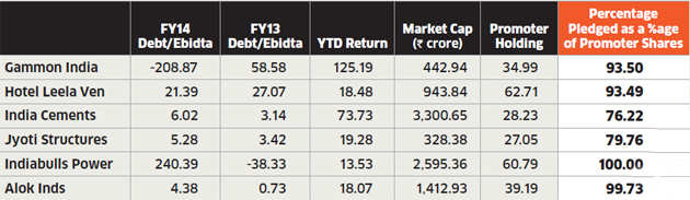 Red Alert: Know which debt-laden company you should invest in